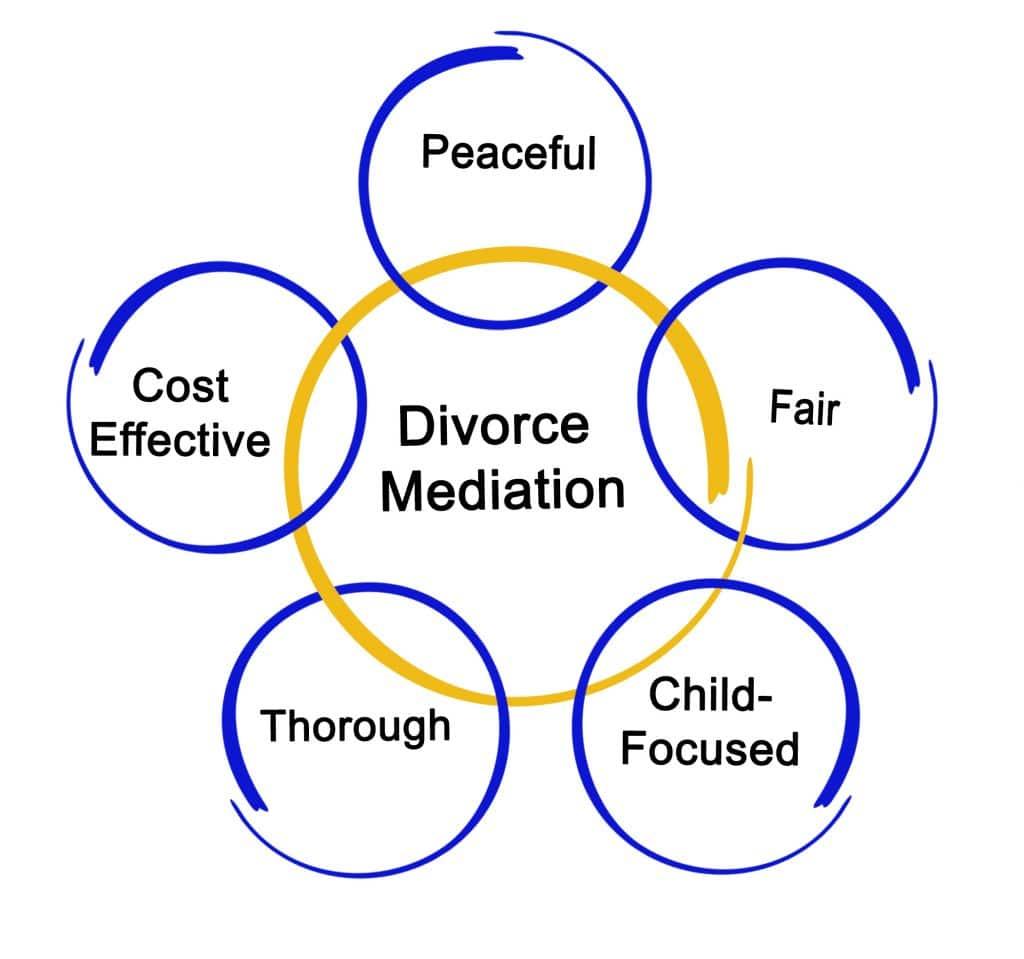 Components of Divorce Mediation diagram